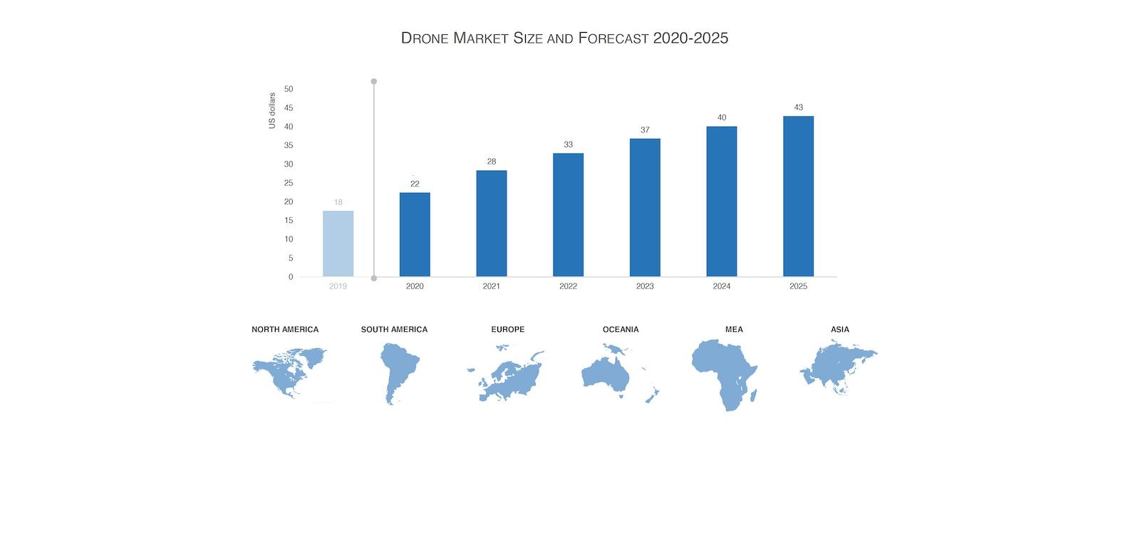 Рынок беспилотников 2020-2025: 5 ключевых выводов